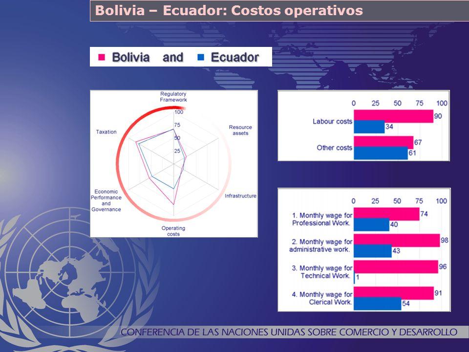 Bolivia – Ecuador: Costos operativos