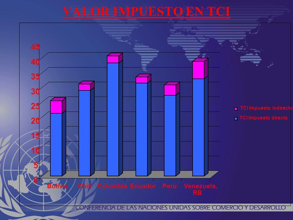VALOR IMPUESTO EN TCI 0 5 10 15 20 25 30 35 40 45 BoliviaChiliColombiaEcuadorPerúVenezuela, RB TCI Impuesto indirecto TCI Impuesto directo