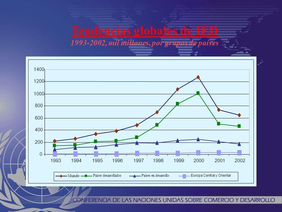 Tendencias globales de IED 1993-2002, mil millones, por grupos de países 0 200 400 600 800 1000 1200 1400 1993199419951996199719981999200020012002 Mundo Países desarrolladosPaíses en desarrollo Europa Central y Oriental