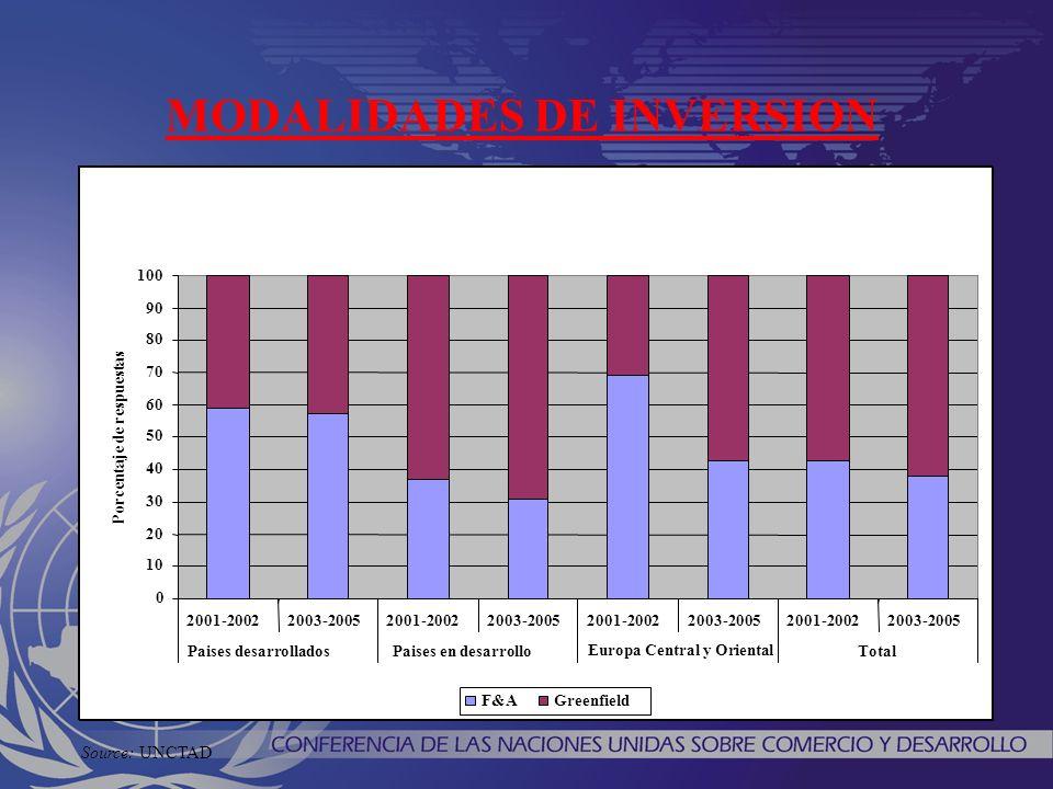 0 10 20 30 40 50 60 70 80 90 100 2001-20022003-20052001-20022003-20052001-20022003-20052001-20022003-2005 Paises desarrolladosPaises en desarrollo Europa Central y Oriental Total Porcentaje de respuestas F&AGreenfield MODALIDADES DE INVERSION Source: UNCTAD