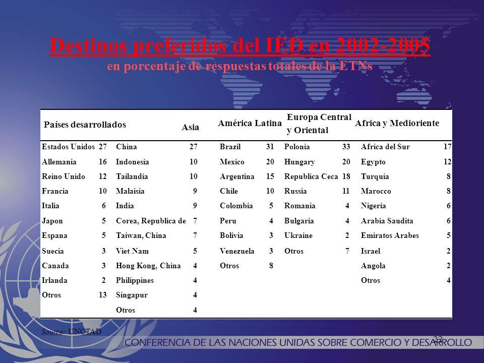 22 Destinos preferidos del IED en 2002-2005 en porcentaje de respuestas totales de la ETNs Source: UNCTAD Estados Unidos27China27Brazil31Polonia33Africa del Sur17 Allemania16Indonesia10Mexico20Hungary20Egypto12 Reino Unido12Tailandia10Argentina15Republica Ceca18Turquia8 Francia10Malaisia9Chile10Russia11Marocco8 Italia6India9Colombia5Romania4Nigeria6 Japon5Corea, Republica de7Peru4Bulgaria4Arabia Saudita6 Espana5Taiwan, China7Bolivia3Ukraine2Emiratos Arabes5 Suecia3Viet Nam5Venezuela3Otros7Israel2 Canada3Hong Kong, China4Otros8Angola2 Irlanda2Philippines4Otros4 13Singapur4 Otros4 Europa Central y Oriental Países desarrollados Asia América LatinaAfrica y Medioriente