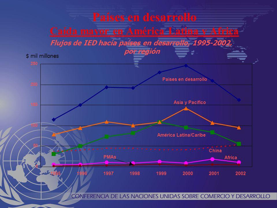 Top 10 países en desarollo receptores de IED e n 2002 3 3 3 3 8 9 14 17 53 0 10 20 30 40 50 60 Kazakhstan Cayman Islands Malaisia India Singapore Bermuda México Hong Kong, China Brasil China