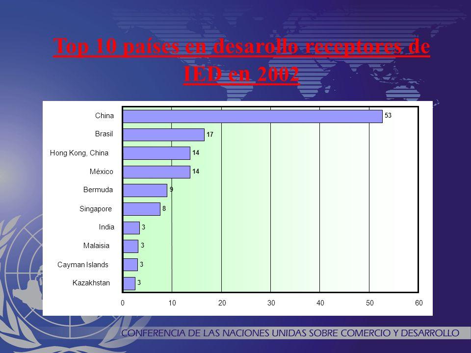ESTRATEGIA CORPORATIVA DE LAS ETN EN AMERICA LATINA Estrategia corporativa Sector Búsqueda de materias primas Búsqueda de acceso al mercado (nacional o regional) Búsqueda de eficiencia Primario Petróleo/gas:Argentina, Bolivia,Brasil, Colombia, Ecuador, Perú, Trinidad y Tobago Venezuela.