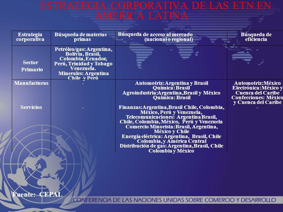 América Latina: Estrategias Corporativas 1.
