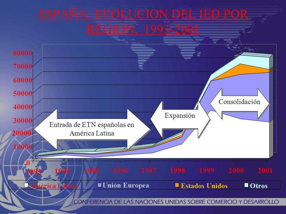 0 20 40 60 80 100 PeorMejorMismoPeorMejorMismo 2003-20042004-2005 Porcentaje de respuestas AfricaAsia América Latina y CaribeEuropa Centrale y Oriental Países desarrollados PERSPECTIVAS FUTURAS DEL IED 2003/04 y 2004/05 Source: UNCTAD