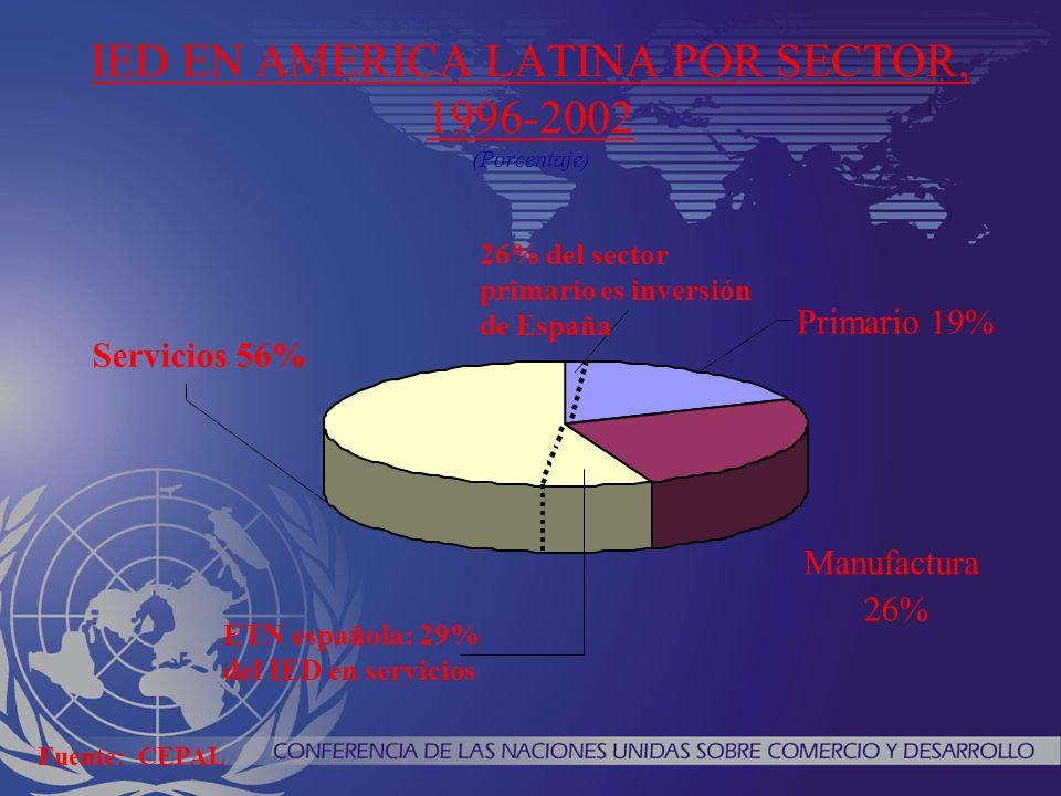 IED EN AMERICA LATINA POR SECTOR, 1996-2002 (Porcentaje) Servicios 56% Manufactura 26% Primario 19% ETN española: 29% del IED en servicios 26% del sector primario es inversión de España Fuente: CEPAL