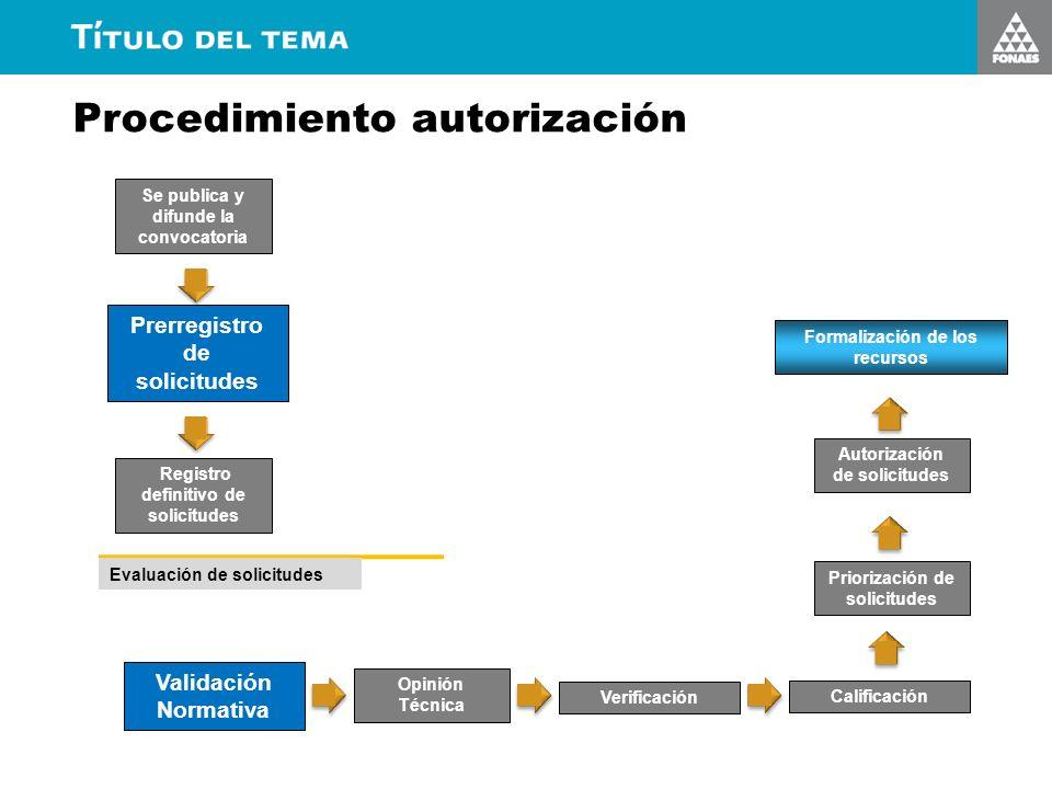 Se publica y difunde la convocatoria Prerregistro de solicitudes Registro definitivo de solicitudes Evaluación de solicitudes Validación Normativa Opi
