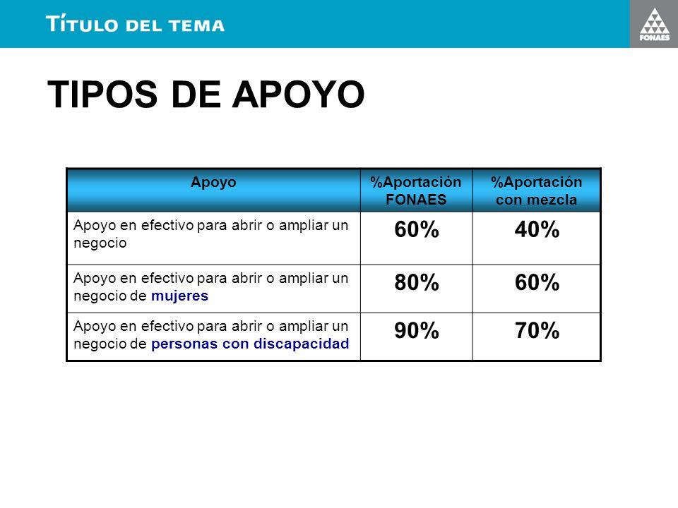 TIPOS DE APOYO Apoyo%Aportación FONAES %Aportación con mezcla Apoyo en efectivo para abrir o ampliar un negocio 60%40% Apoyo en efectivo para abrir o