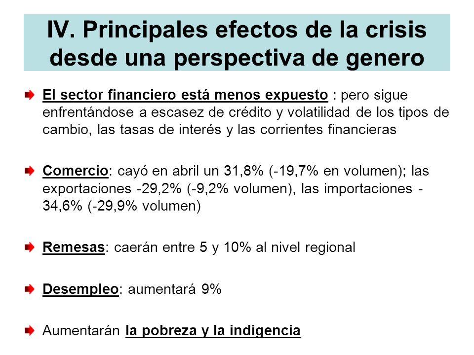 IV. Principales efectos de la crisis desde una perspectiva de genero El sector financiero está menos expuesto : pero sigue enfrentándose a escasez de