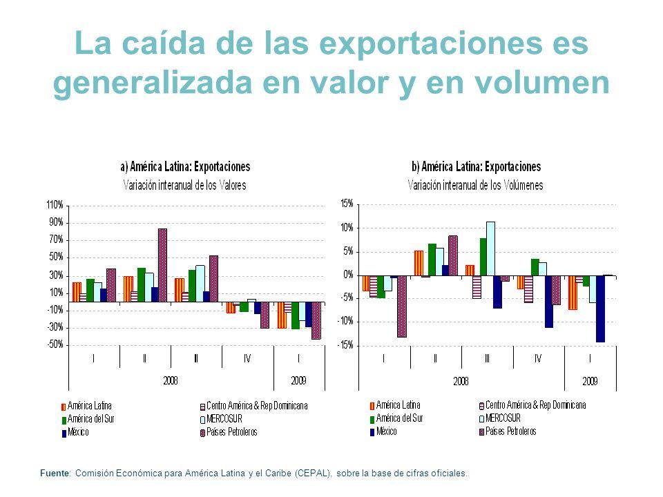 La caída de las exportaciones es generalizada en valor y en volumen Fuente: Comisión Económica para América Latina y el Caribe (CEPAL), sobre la base