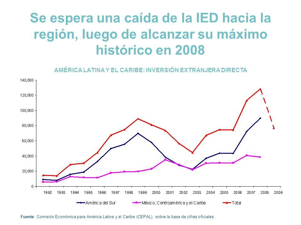 Se espera una caída de la IED hacia la región, luego de alcanzar su máximo histórico en 2008 AMÉRICA LATINA Y EL CARIBE: INVERSIÓN EXTRANJERA DIRECTA