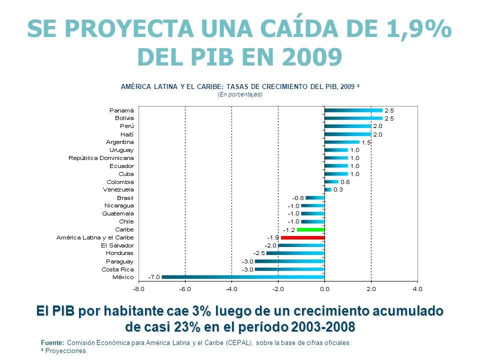 SE PROYECTA UNA CAÍDA DE 1,9% DEL PIB EN 2009 AMÉRICA LATINA Y EL CARIBE: TASAS DE CRECIMIENTO DEL PIB, 2009 a (En porcentajes) El PIB por habitante c