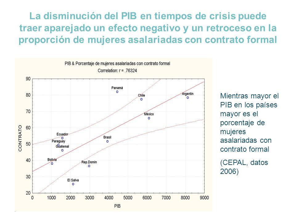 La disminución del PIB en tiempos de crisis puede traer aparejado un efecto negativo y un retroceso en la proporción de mujeres asalariadas con contra