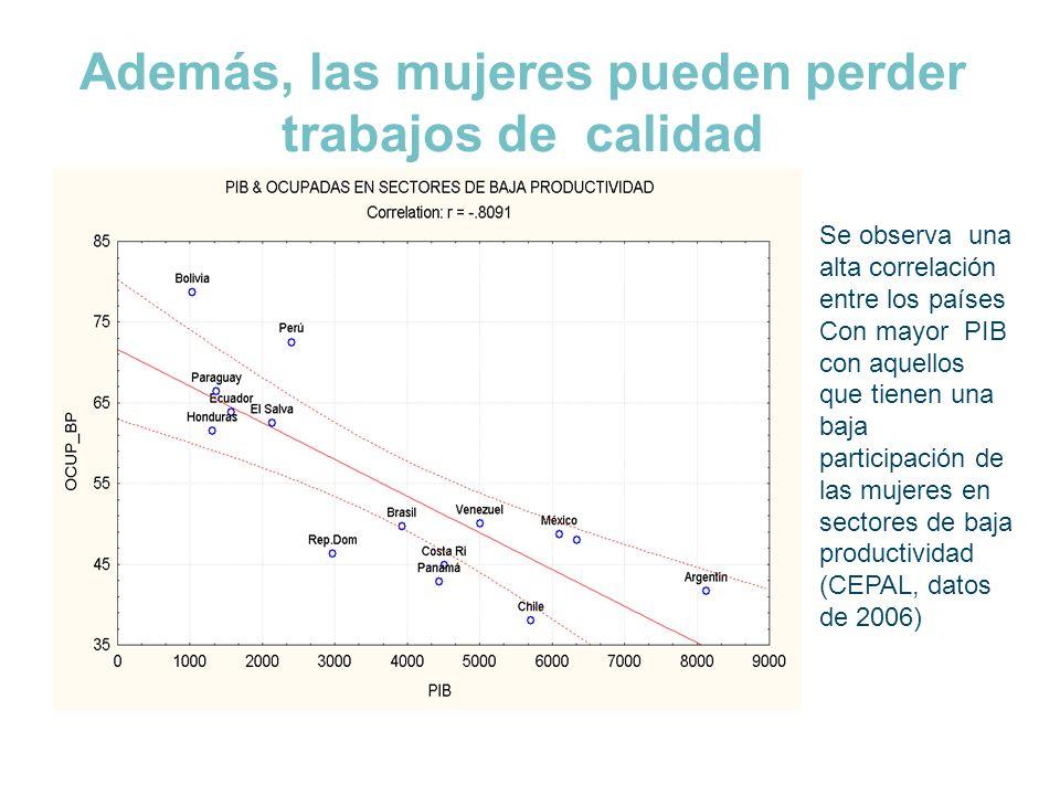 Además, las mujeres pueden perder trabajos de calidad Se observa una alta correlación entre los países Con mayor PIB con aquellos que tienen una baja