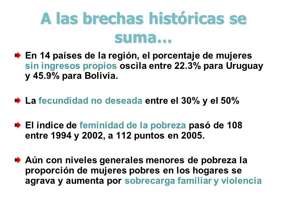 A las brechas históricas se suma… En 14 países de la región, el porcentaje de mujeres sin ingresos propios oscila entre 22.3% para Uruguay y 45.9% par