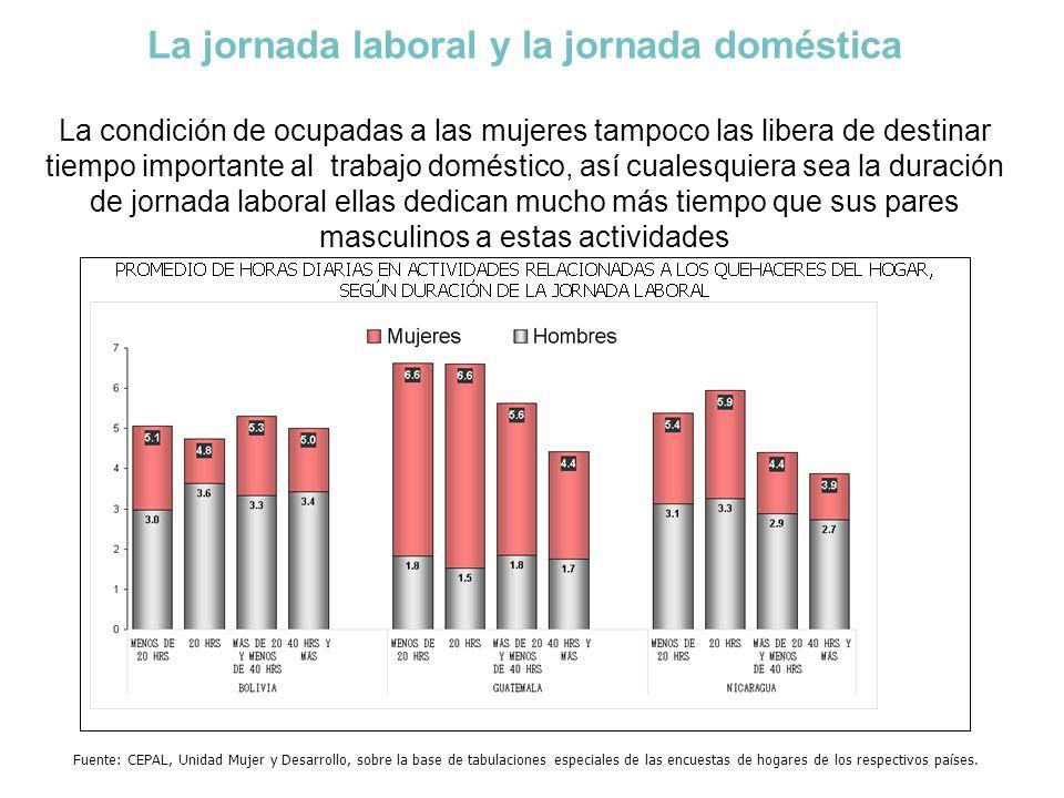 La jornada laboral y la jornada doméstica La condición de ocupadas a las mujeres tampoco las libera de destinar tiempo importante al trabajo doméstico