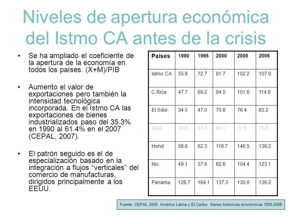 Niveles de apertura económica del Istmo CA antes de la crisis Se ha ampliado el coeficiente de la apertura de la economía en todos los países. (X+M)/P