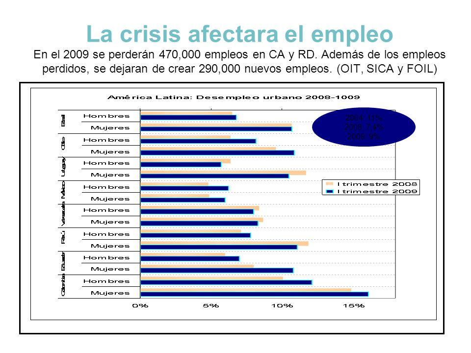 La crisis afectara el empleo En el 2009 se perderán 470,000 empleos en CA y RD. Además de los empleos perdidos, se dejaran de crear 290,000 nuevos emp