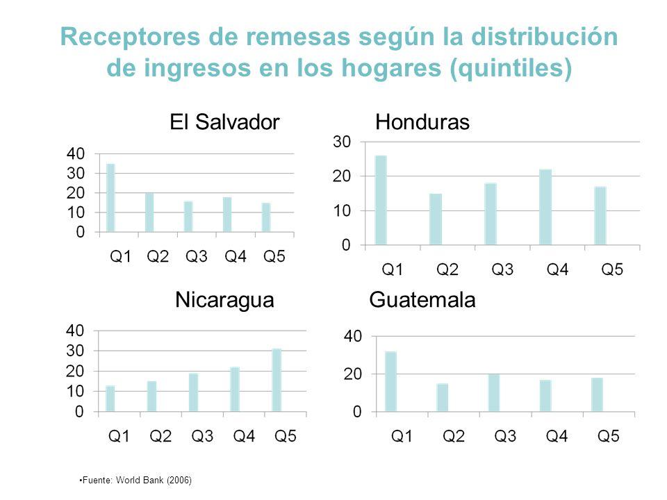 Diferencias de Tasas de Matricula escolar para Niños 12-17 años según receptores de remesas vs.