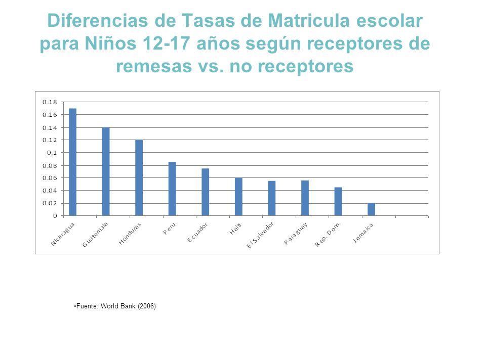 Diferencias de Tasas de Matricula escolar para Niños 12-17 años según receptores de remesas vs. no receptores Fuente: World Bank (2006)