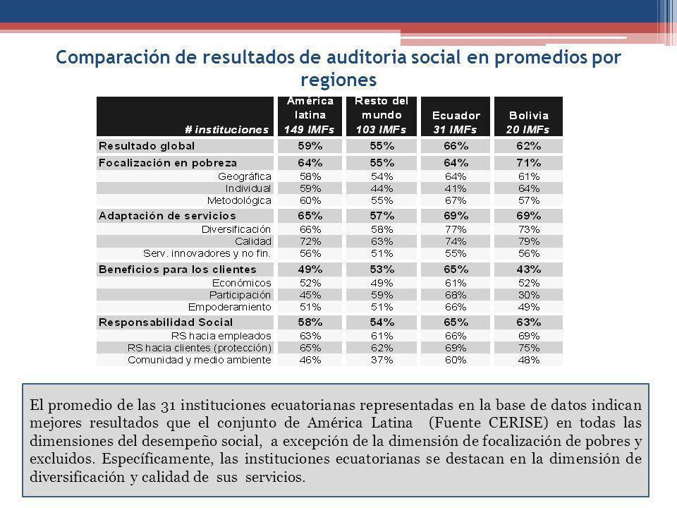 Comparación de resultados de auditoria social en promedios por regiones El promedio de las 31 instituciones ecuatorianas representadas en la base de datos indican mejores resultados que el conjunto de América Latina (Fuente CERISE) en todas las dimensiones del desempeño social, a excepción de la dimensión de focalización de pobres y excluidos.