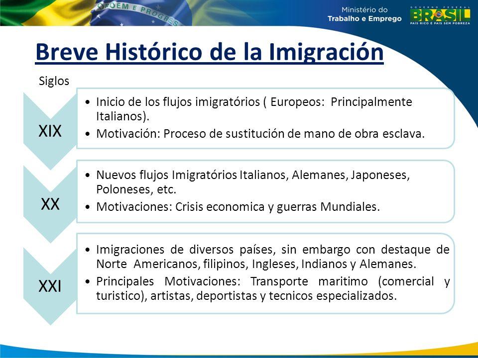 Breve Histórico de la Imigración XIX Inicio de los flujos imigratórios ( Europeos: Principalmente Italianos). Motivación: Proceso de sustitución de ma