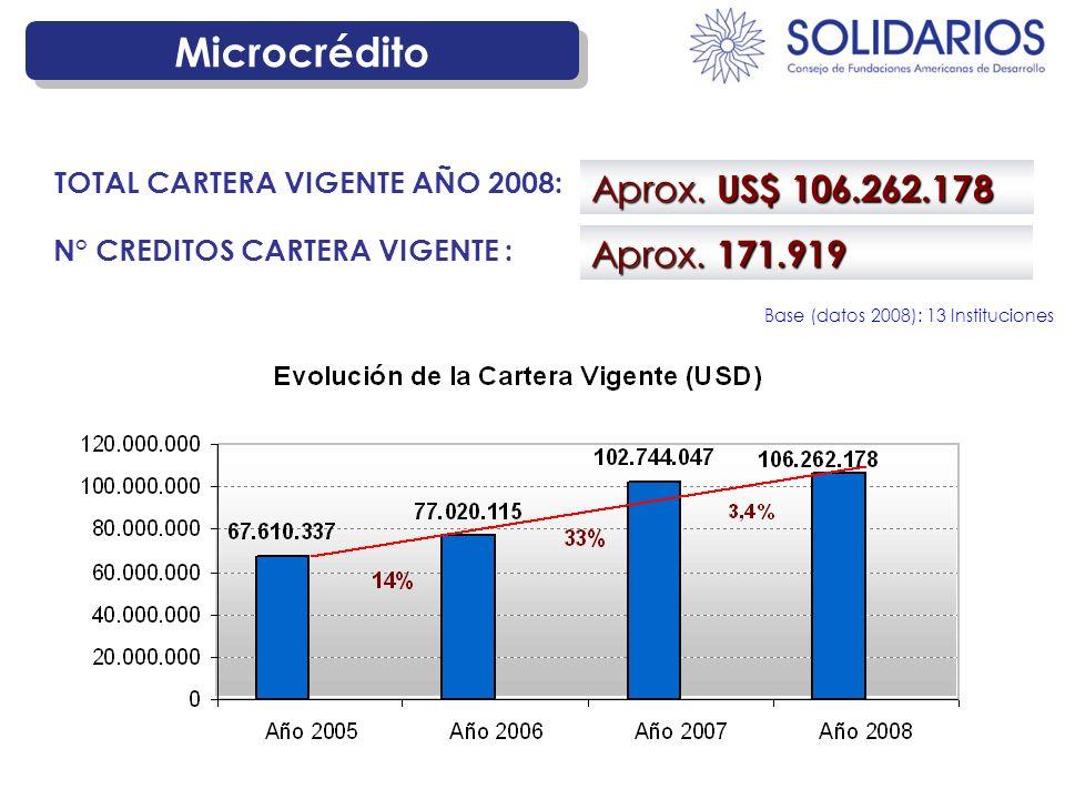 Microcrédito Aprox.US$ 141.104.399 TOTAL MONTO COLOCADO AÑO 2008: Aprox.