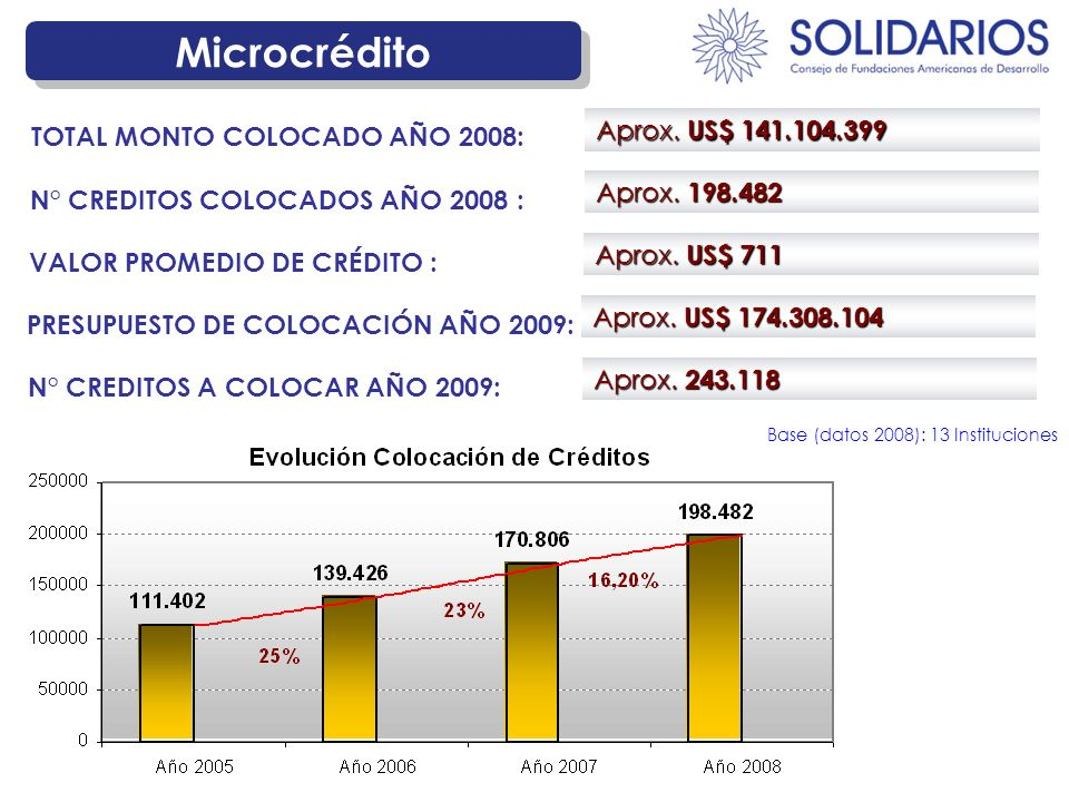 Microcrédito Aprox. US$ 141.104.399 TOTAL MONTO COLOCADO AÑO 2008: Aprox.