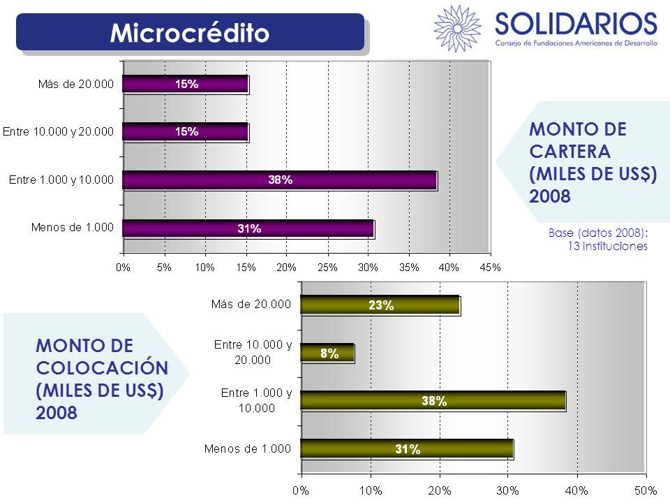Microcrédito MONTO DE COLOCACIÓN (MILES DE US$) 2008 MONTO DE CARTERA (MILES DE US$) 2008 Base (datos 2008): 13 Instituciones