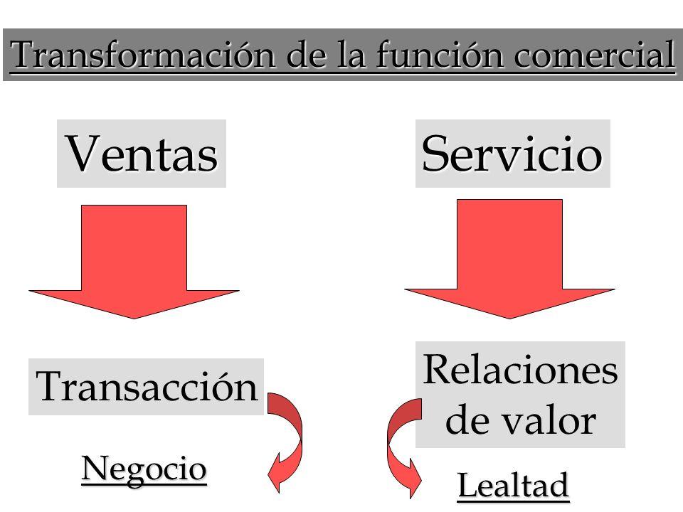 No venda… Sirva Ventas está centrada en las utilidades y el beneficio personal Servir está centrado en el beneficio del otro y eso garantiza las utili