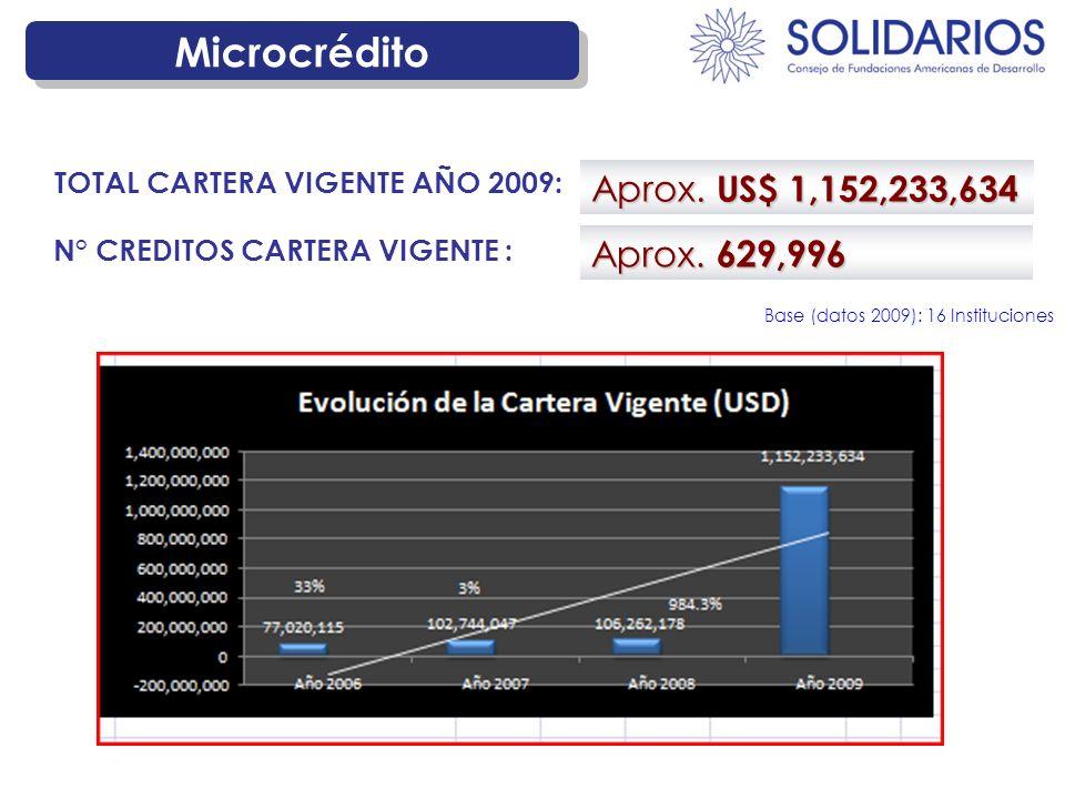 Microcrédito Aprox. 629,996 N° CREDITOS CARTERA VIGENTE : Aprox. US$ 1,152,233,634 TOTAL CARTERA VIGENTE AÑO 2009: Base (datos 2009): 16 Instituciones