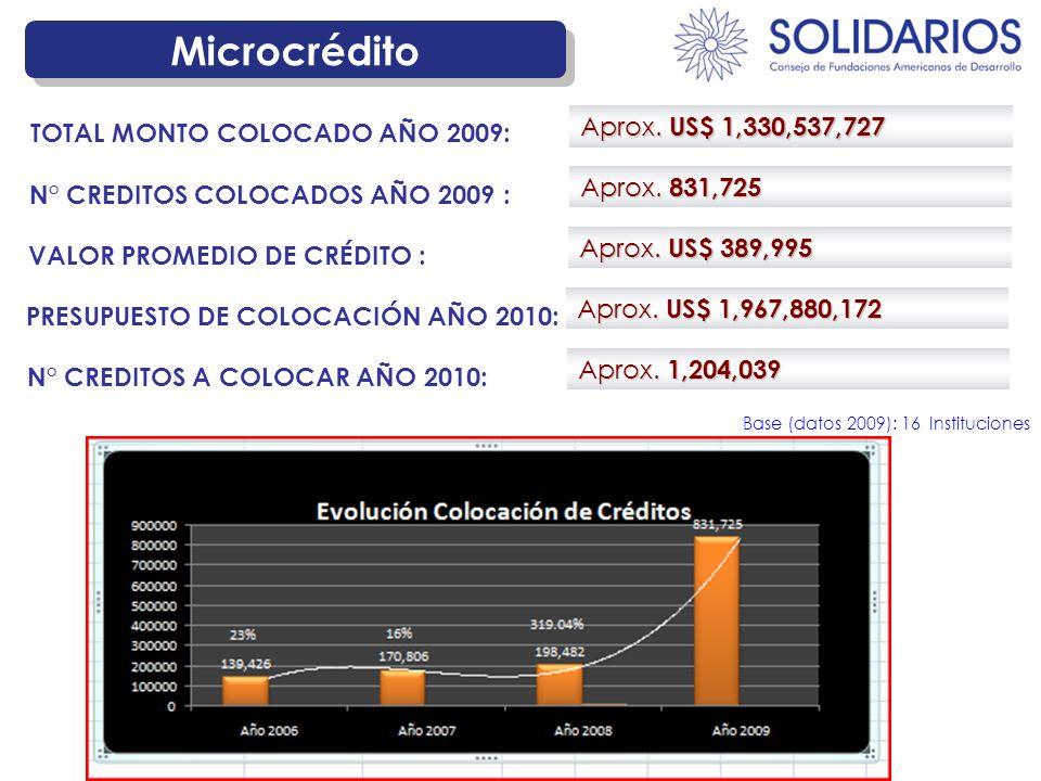 Microcrédito Aprox. US$ 1,330,537,727 TOTAL MONTO COLOCADO AÑO 2009: Aprox. 831,725 N° CREDITOS COLOCADOS AÑO 2009 : Aprox. US$ 389,995 VALOR PROMEDIO