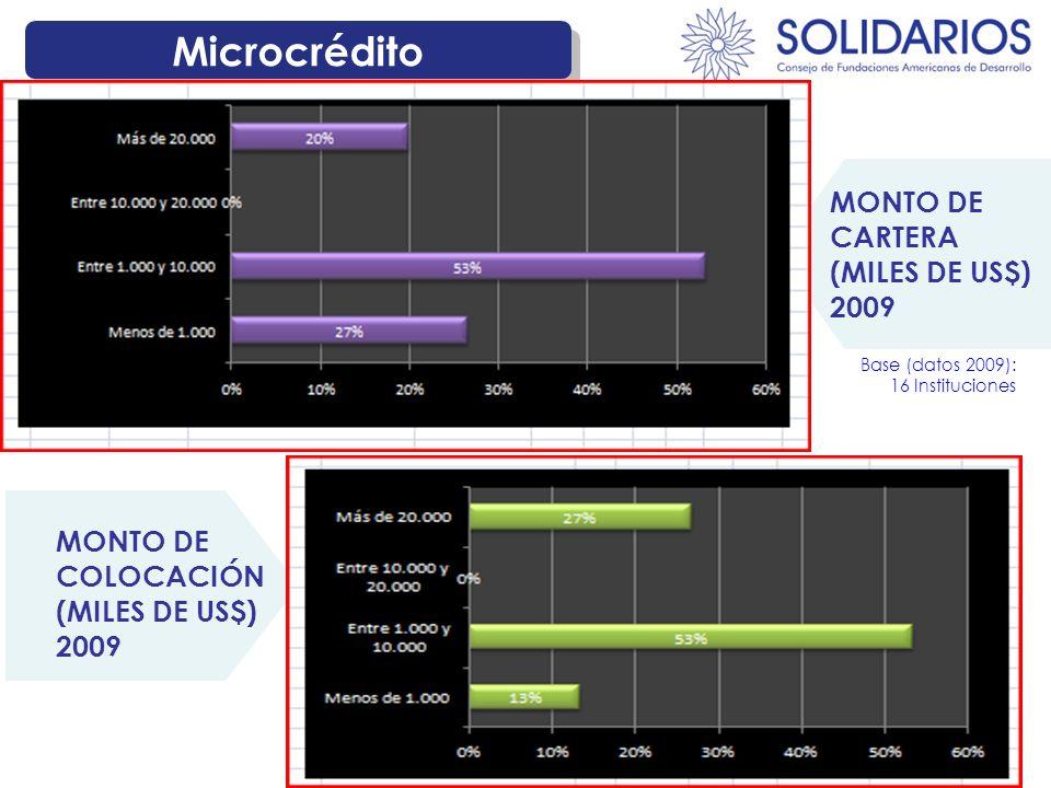 Microcrédito MONTO DE COLOCACIÓN (MILES DE US$) 2009 MONTO DE CARTERA (MILES DE US$) 2009 Base (datos 2009): 16 Instituciones