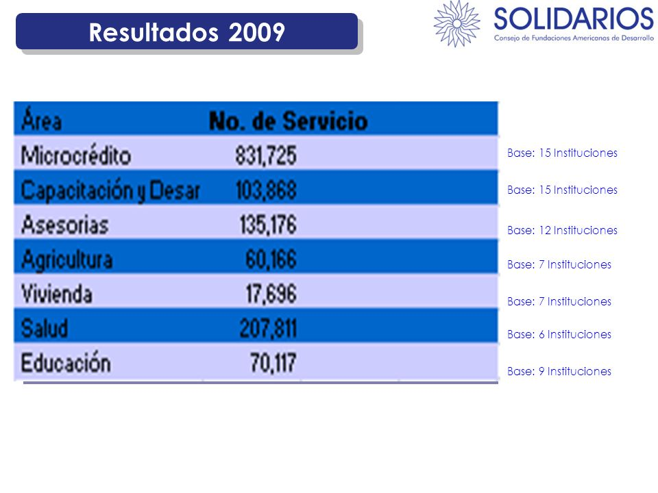 Resultados 2009 198.482 Microcrédito N° ServiciosÁrea Base: 15 Instituciones 135.151 Capacitación Base: 15 Instituciones 47.588 Agricultura y Medio Am