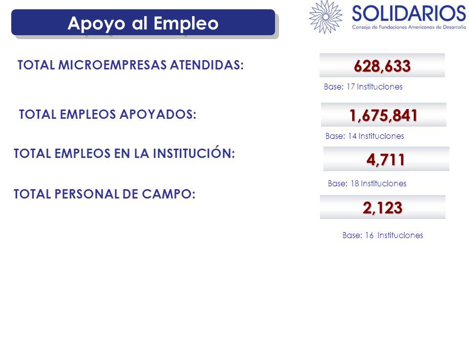 Apoyo al Empleo 628,633 TOTAL MICROEMPRESAS ATENDIDAS: Base: 17 Instituciones 1,675,841 TOTAL EMPLEOS APOYADOS: Base: 14 Instituciones 4,711 TOTAL EMPLEOS EN LA INSTITUCIÓN: Base: 18 Instituciones TOTAL PERSONAL DE CAMPO: 2,123 Base: 16 Instituciones