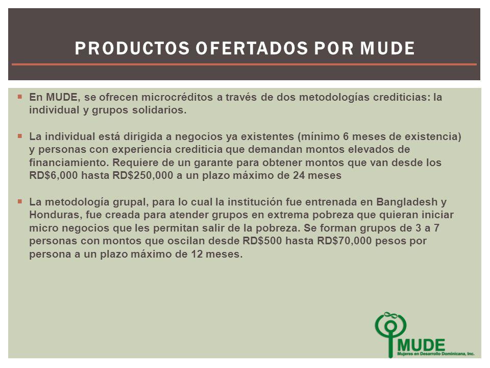 En MUDE, se ofrecen microcréditos a través de dos metodologías crediticias: la individual y grupos solidarios.