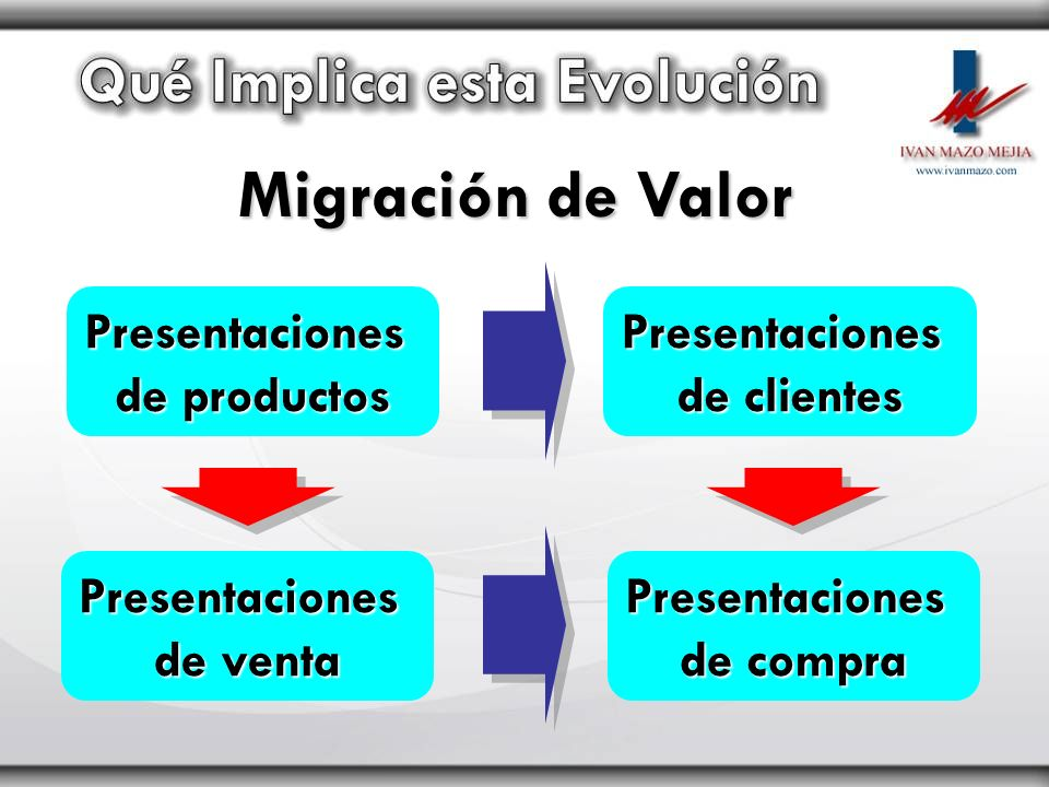 Presentaciones de productos Presentaciones de clientes Presentaciones de venta Presentaciones de compra Migración de Valor
