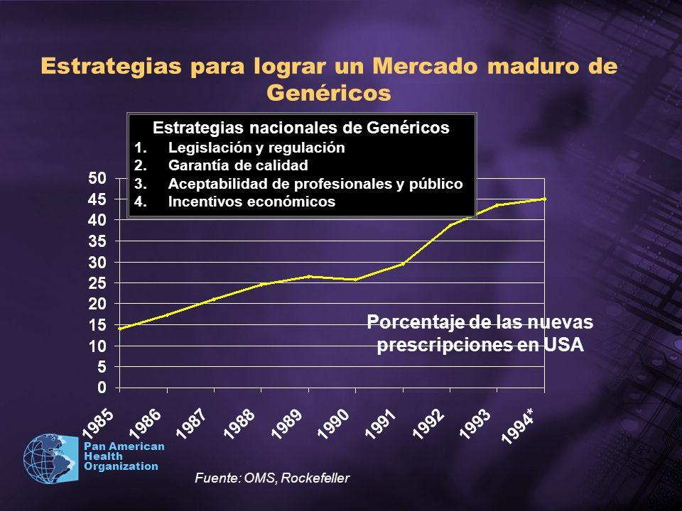 Pan American Health Organization Estrategias para lograr un Mercado maduro de Genéricos Estrategias nacionales de Genéricos 1.Legislación y regulación