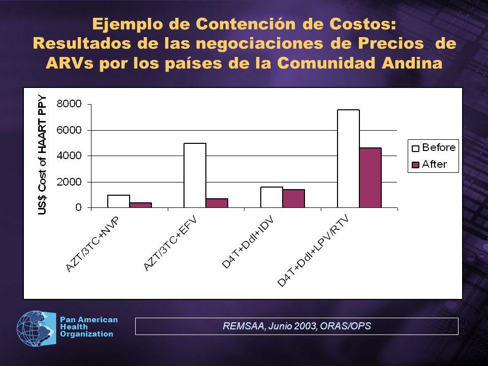 Pan American Health Organization Ejemplo de Contención de Costos: Resultados de las negociaciones de Precios de ARVs por los países de la Comunidad An