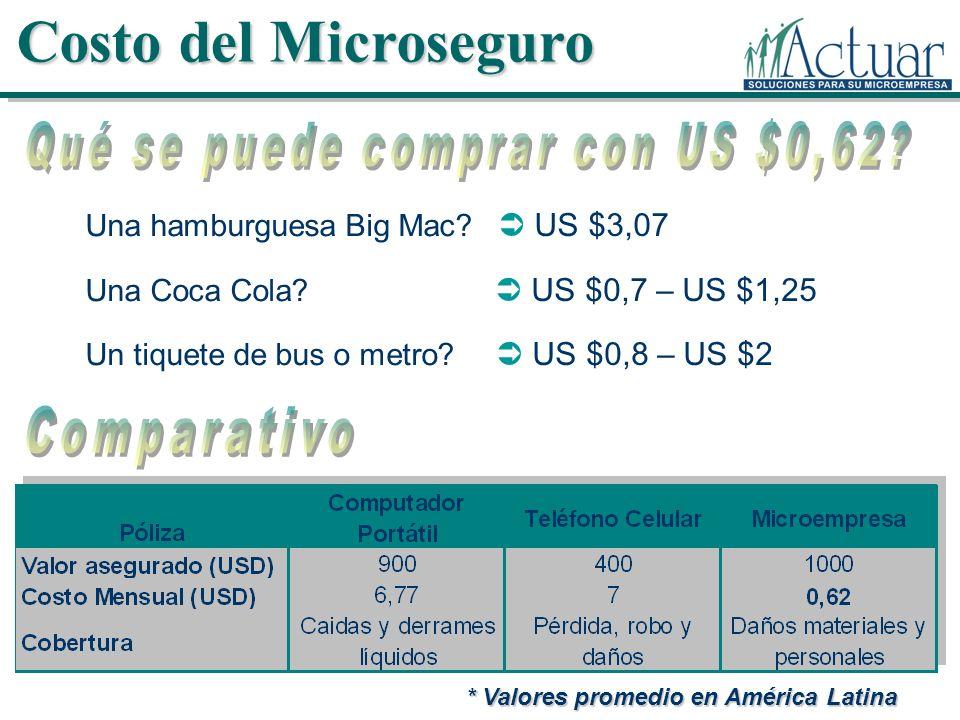 * Valores promedio en América Latina Una hamburguesa Big Mac? US $3,07 Una Coca Cola? US $0,7 – US $1,25 Un tiquete de bus o metro? US $0,8 – US $2