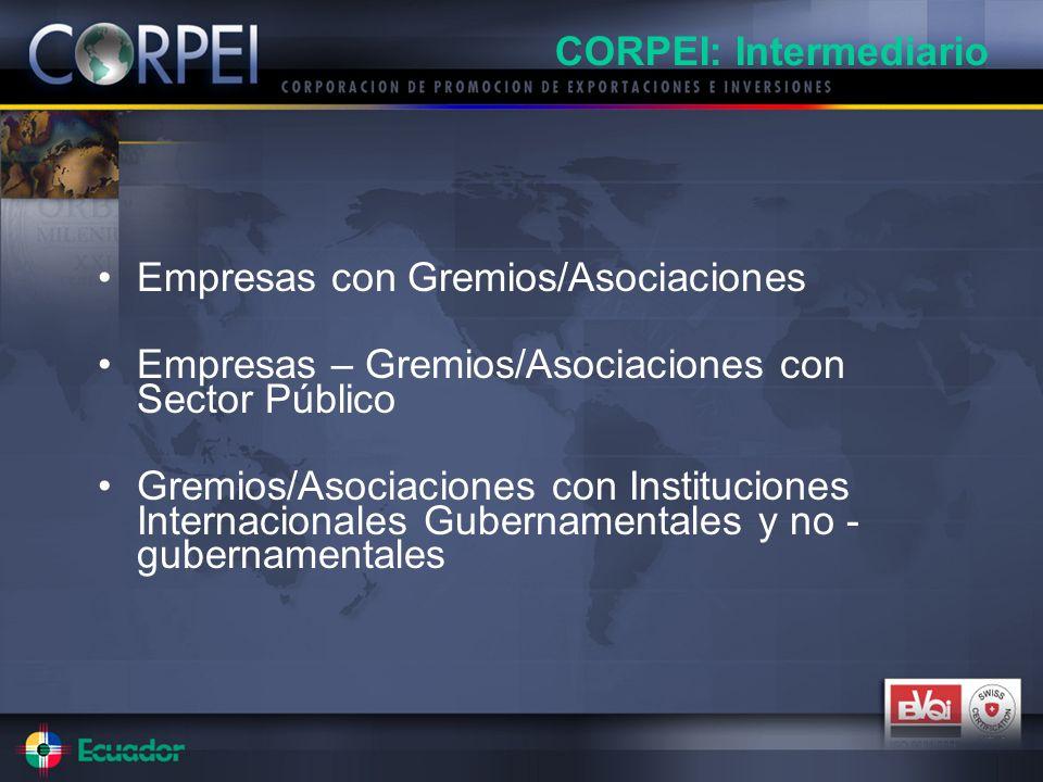 Empresas con Gremios/Asociaciones Empresas – Gremios/Asociaciones con Sector Público Gremios/Asociaciones con Instituciones Internacionales Gubernamentales y no - gubernamentales CORPEI: Intermediario