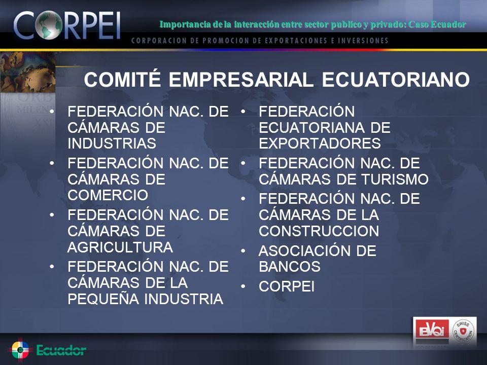 COMITÉ EMPRESARIAL ECUATORIANO FEDERACIÓN NAC. DE CÁMARAS DE INDUSTRIAS FEDERACIÓN NAC.