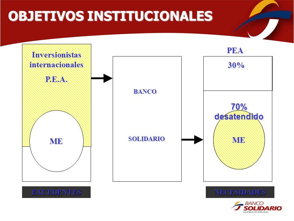 BANCO BANCO SOLIDARIO SOLIDARIO ME PEA 30% 30% Inversionistas internacionales P.E.A. MEME OBJETIVOS INSTITUCIONALES EXCEDENTESNECESIDADES 70%desatendi