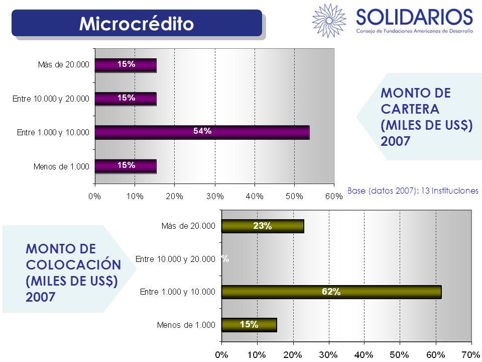 Microcrédito MONTO DE COLOCACIÓN (MILES DE US$) 2007 MONTO DE CARTERA (MILES DE US$) 2007 Base (datos 2007): 13 Instituciones