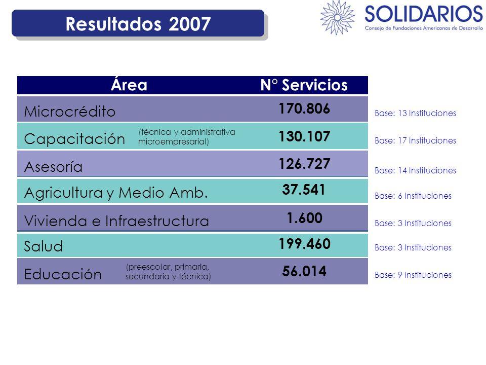 Resultados 2007 170.806 Microcrédito N° ServiciosÁrea Base: 13 Instituciones 130.107 Capacitación Base: 17 Instituciones 37.541 Agricultura y Medio Am