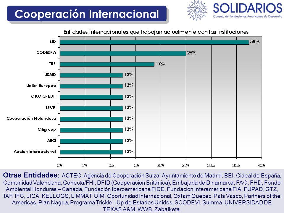Cooperación Internacional Otras Entidades: ACTEC, Agencia de Cooperación Suiza, Ayuntamiento de Madrid, BEI, Cideal de España, Comunidad Valenciana, C
