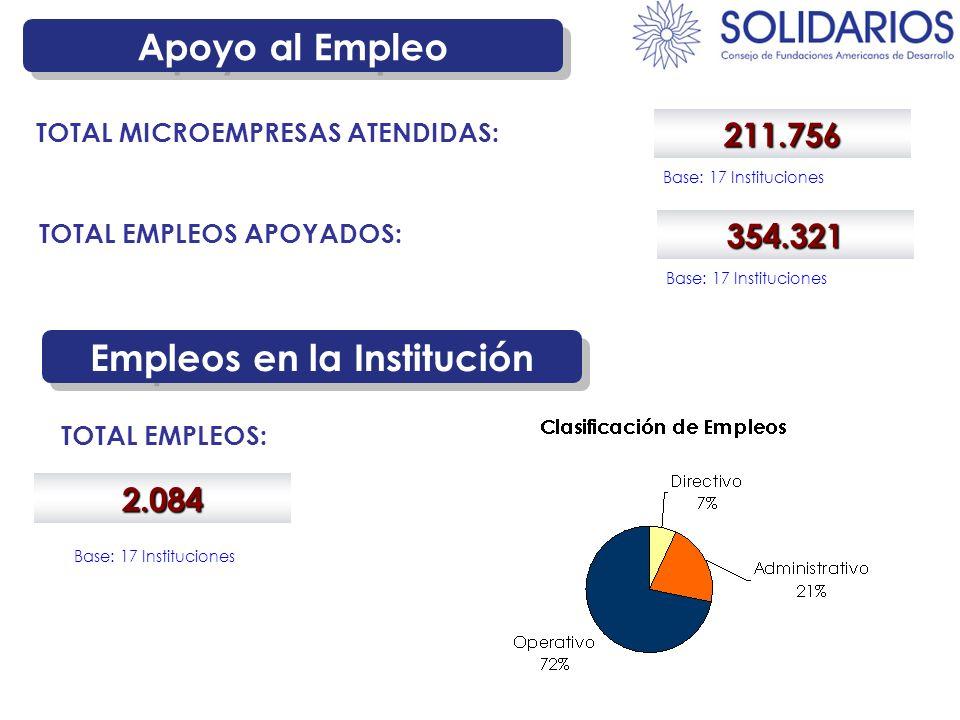 Apoyo al Empleo 211.756 TOTAL MICROEMPRESAS ATENDIDAS: Base: 17 Instituciones 354.321 TOTAL EMPLEOS APOYADOS: Base: 17 Instituciones Empleos en la Ins