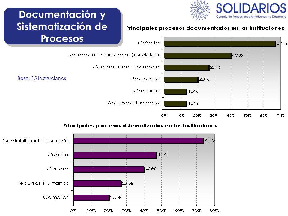 Documentación y Sistematización de Procesos Base: 15 Instituciones