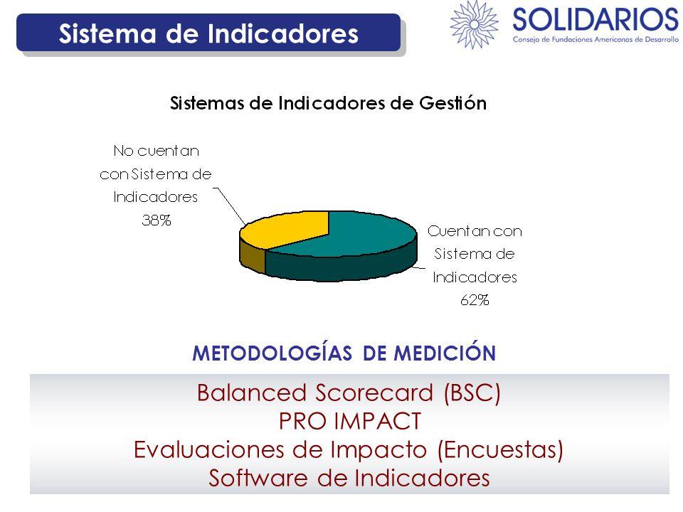 Sistema de Indicadores Balanced Scorecard (BSC) PRO IMPACT Evaluaciones de Impacto (Encuestas) Software de Indicadores METODOLOGÍAS DE MEDICIÓN