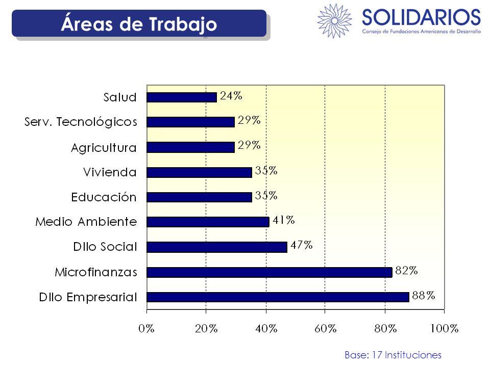 Áreas de Trabajo Base: 17 Instituciones